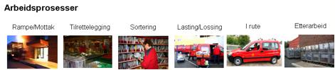 Figur 1. Arbeidsprosessene ved distribusjon av post.