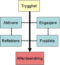 Hovedelementene i aksjonsteknikkene  (Smith-Hald 2008)